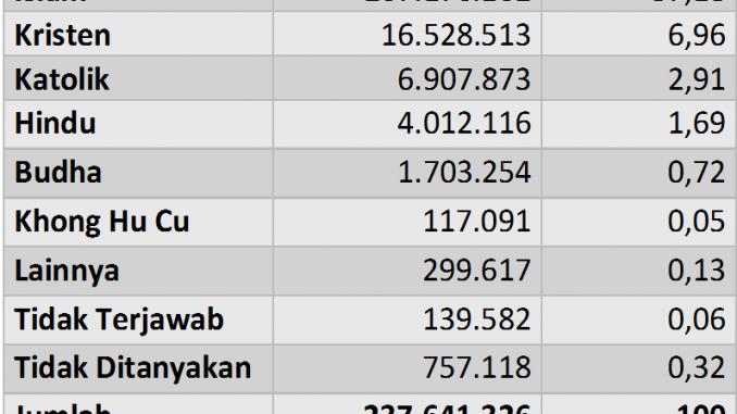 Jumlah Bahasa Daerah di Indonesia Mencapai 652 pada 2018