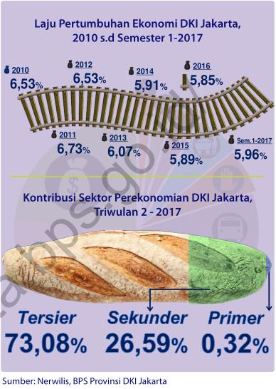 PERTUMBUHAN EKONOMI DKI JAKARTA