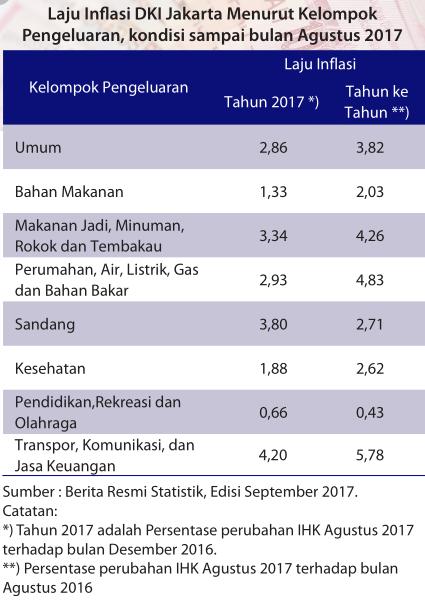INFLASI DKI JAKARTA 2