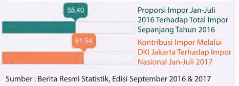 IMPOR DKI JAKARTA 3