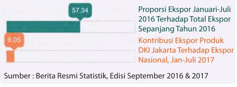 EKSPOR DKI JAKARTA3
