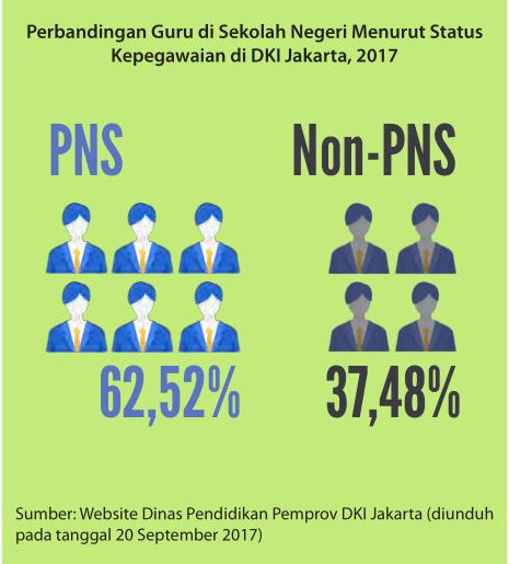 PENDIDIKAN DKI JAKARTA
