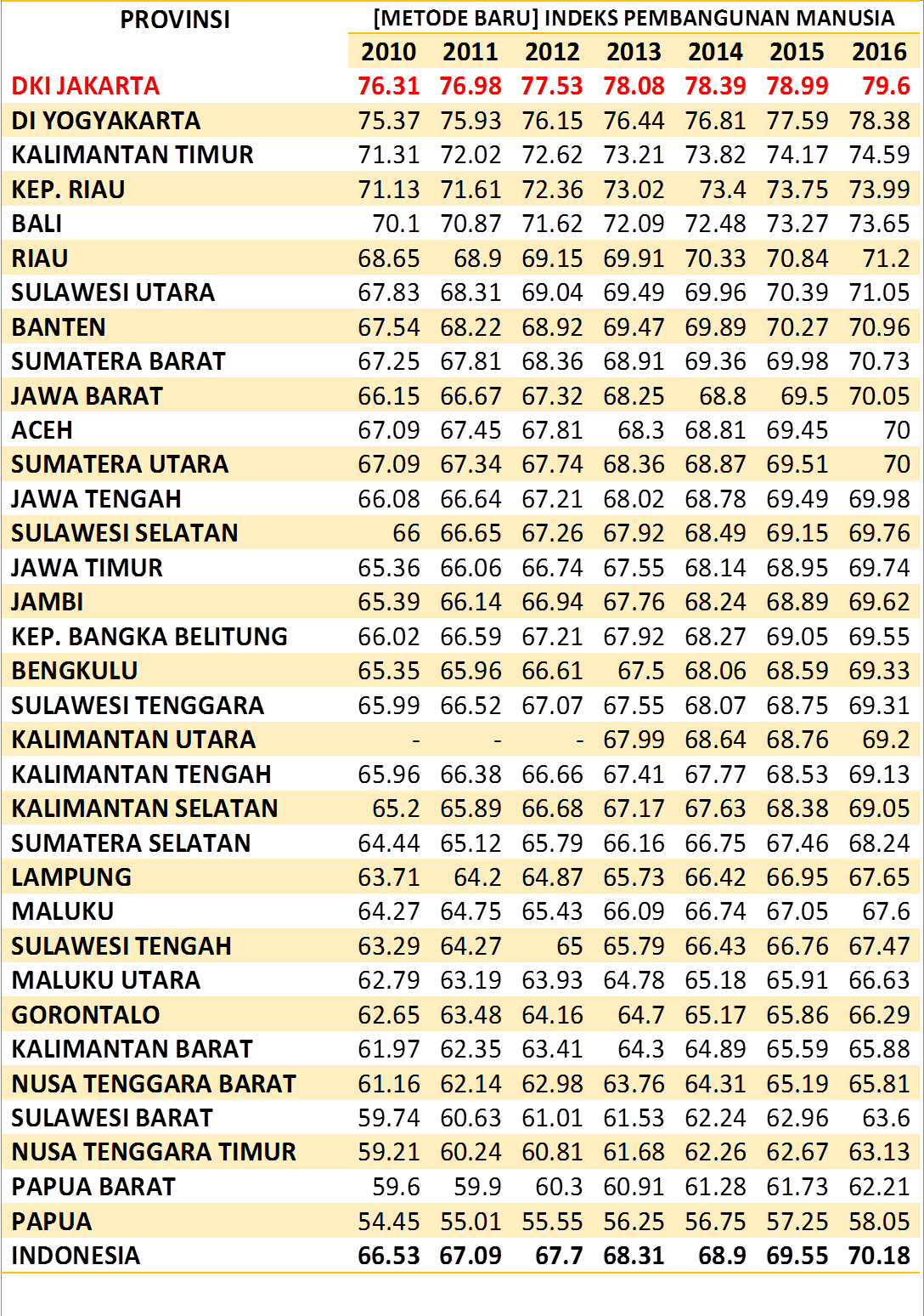 IPM JAKARTA NASIONAL