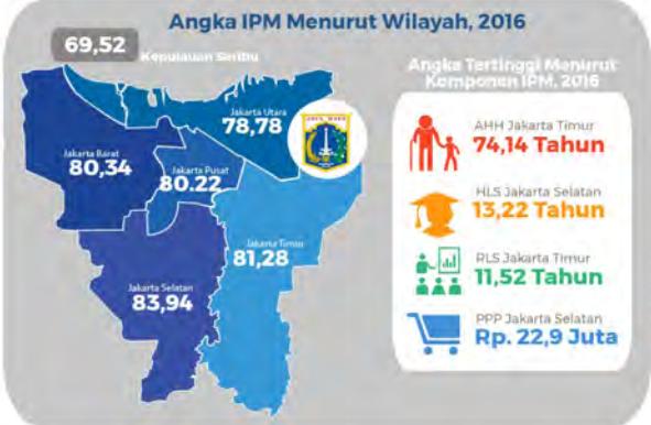 IPM JAKARTA 2