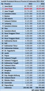 JUMLAH PENDUDUK INDONESIA TERBERU