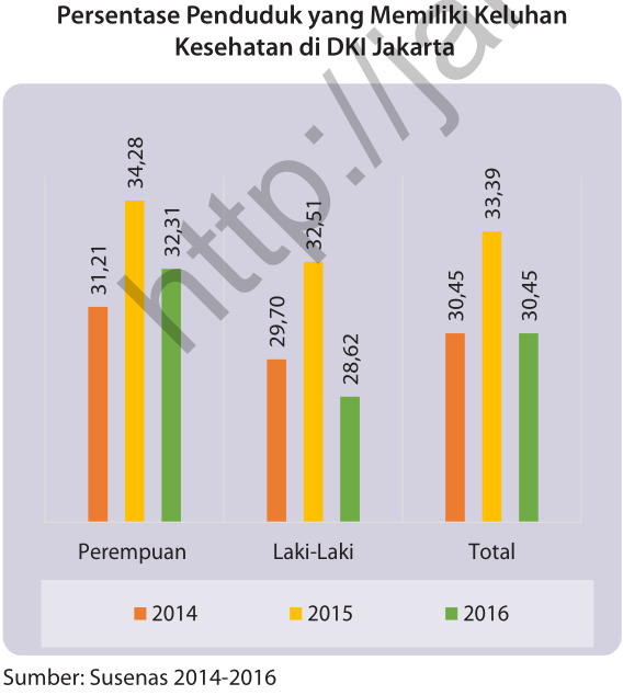 KELUHAN KESEHATAN JAKARTA