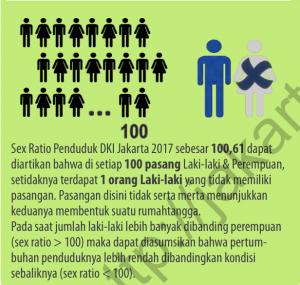 SEX RATIO PENDUDUK JAKARTA 2