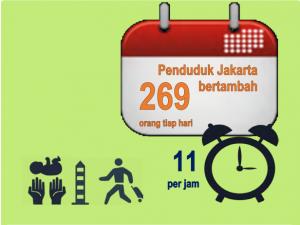 PERTUMBUHAN PENDUDUK JAKARTA