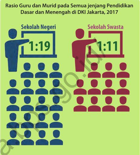 RASIO MURID GURU JAKARTA