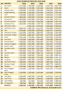 daftar upah minimum provinsi ump di indonesia tahun 2018 rh tumoutounews com daftar gubernur provinsi di indonesia 2017 daftar provinsi di indonesia 2017 pdf