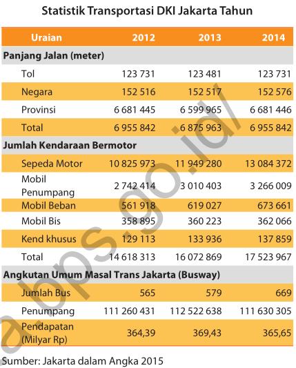 TRANSPORTASI DI DKI JAKARTA