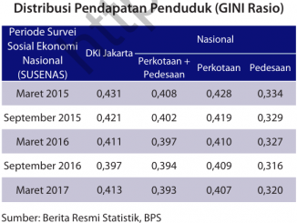 GINI RATIO DKI JAKARTA