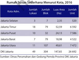 RUMAH SUSUN DKI JAKARTA