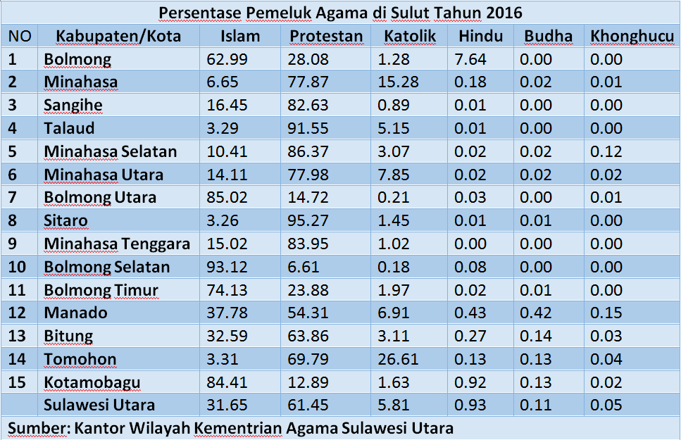 SUMBER: BPS SULUT