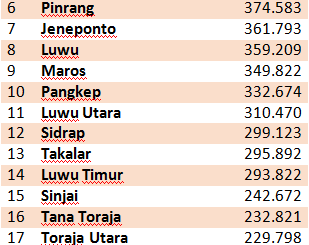 Jumlah penduduk Sulawesi Selatan