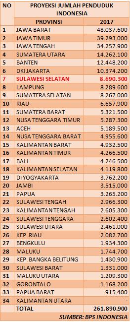 Jumlah penduduk indonesia sulsel
