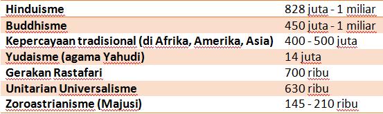 Data Terbaru Jumlah Penganut Agama Di Dunia Tumoutounews