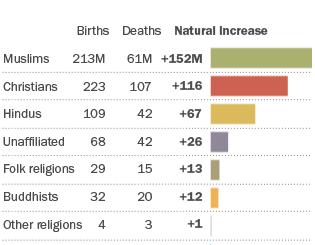Jumlah Kelahiran dan Kematian Berdasar Agama 2010-2015