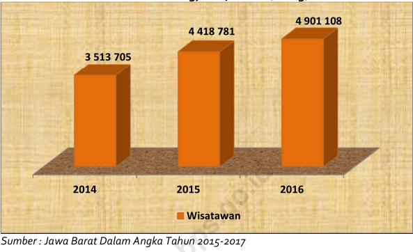 Peluang Bisnis Di Bandung Tahun 2018 Penginapan Dan Kuliner Tumoutounews