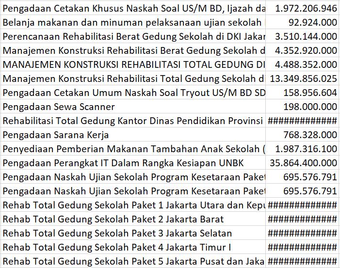 Daftar Proyek Dinas Pendidikan Pemprov DKI Jakarta Tahun 2018