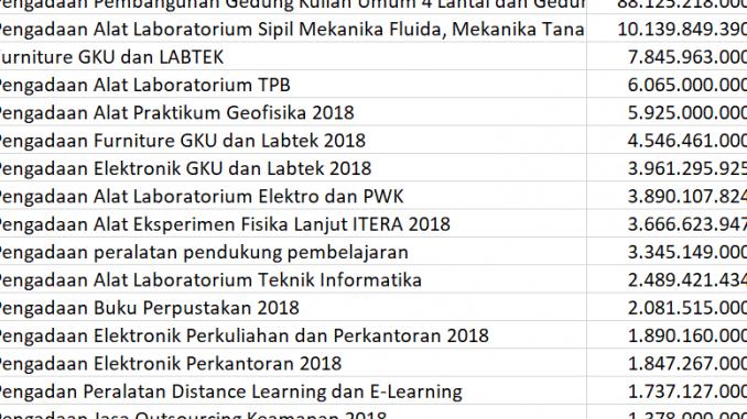 Daftar Proyek Institut Teknologi Sumatera Tahun 2018