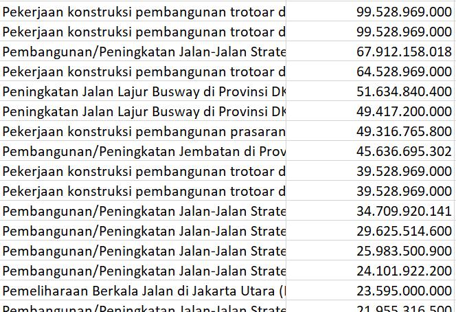 Daftar Proyek Pembangunan Dinas Bina Marga Pemprov DKI Jakarta 2018