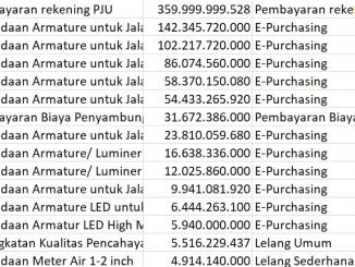 Daftar Proyek Pembangunan Dinas Perindustrian dan Energi Pemprov DKI Jakarta Tahun 2018