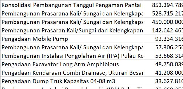 Daftar Proyek Pembangunan Dinas Sumber Daya Air Pemprov DKI Jakarta 2018