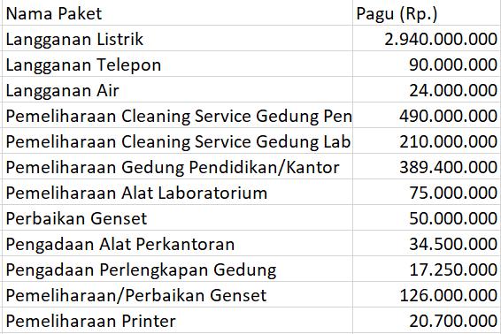 Daftar Proyek Pembangunan di Universitas Sam Ratulangi (Unsrat) Tahun 2018