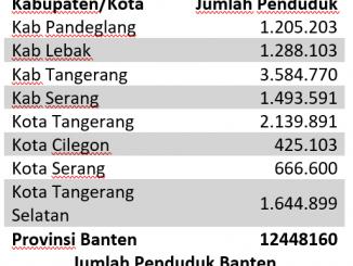 Jumlah Penduduk Banten