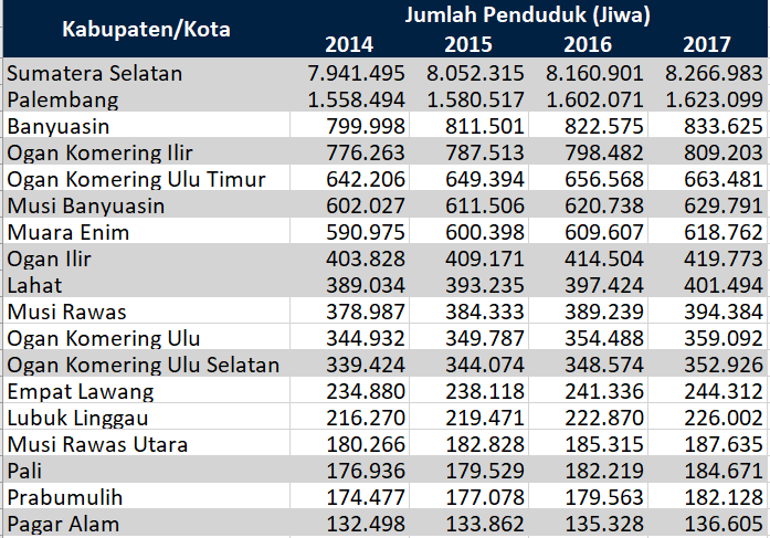 Jumlah Penduduk Sumatera Selata