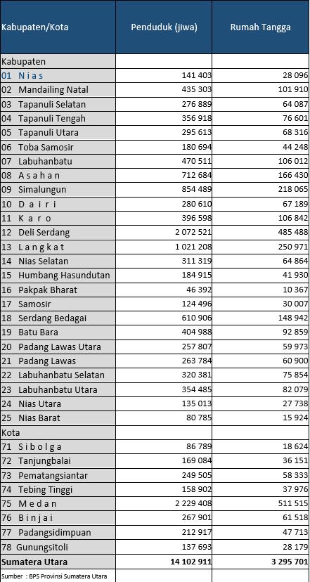 Jumlah Penduduk Sumatera Utara