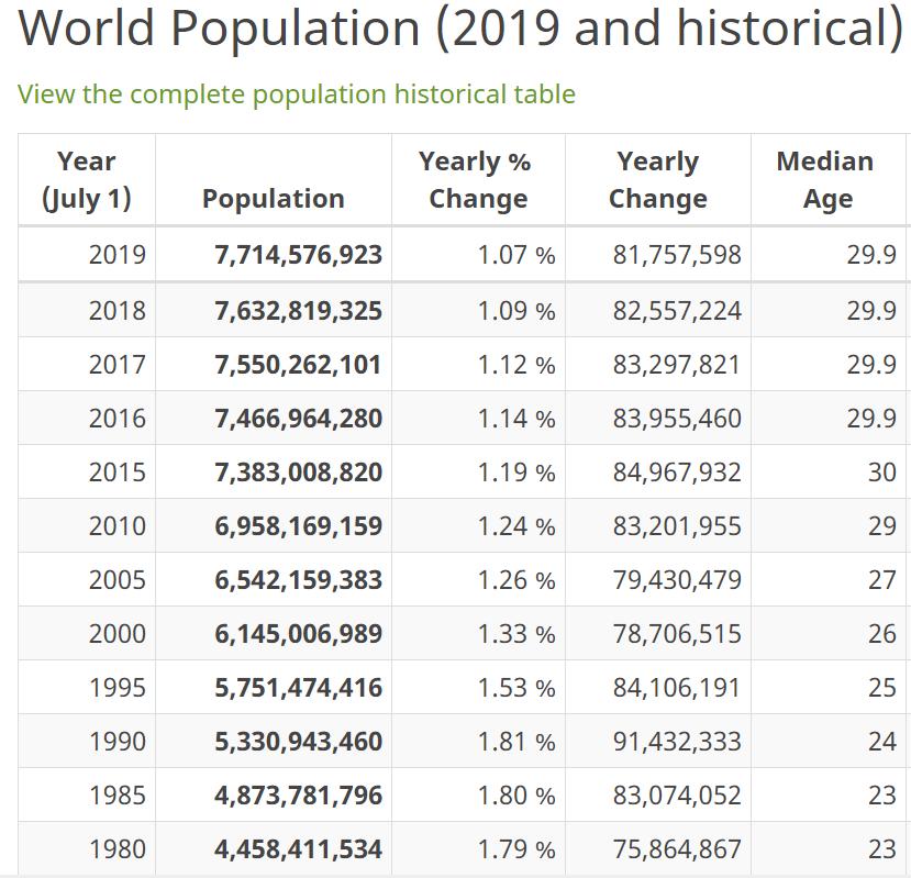 Jumlah Penduduk Dunia Tahun 2019