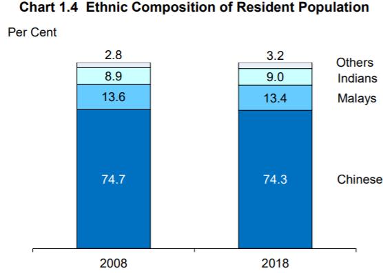 Jumlah penduduk Singapura tahun 2018 berdasarkan etnik. Sumber Statistics Singapore.