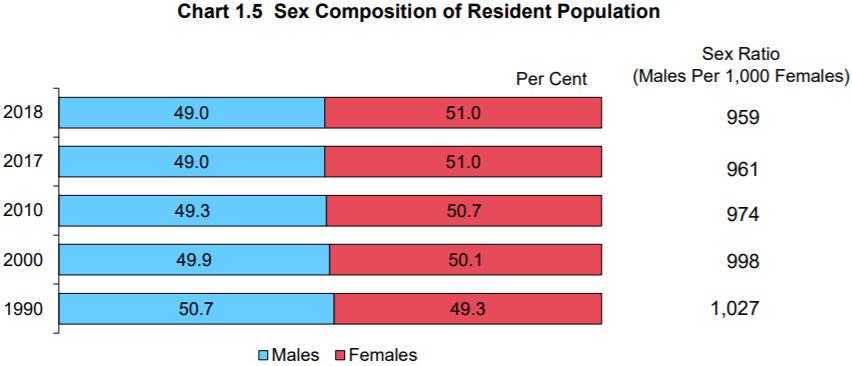 Jumlah penduduk Singapura tahun 2018 berdasarkan jenis kelamin. Sumber Statistics Singapore.