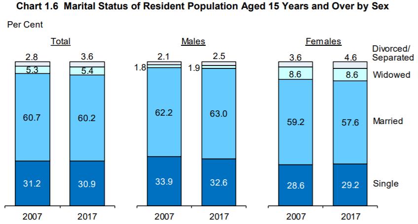 Jumlah penduduk Singapura tahun 2018 berdasarkan status perkawinan. Sumber Statistics Singapore.