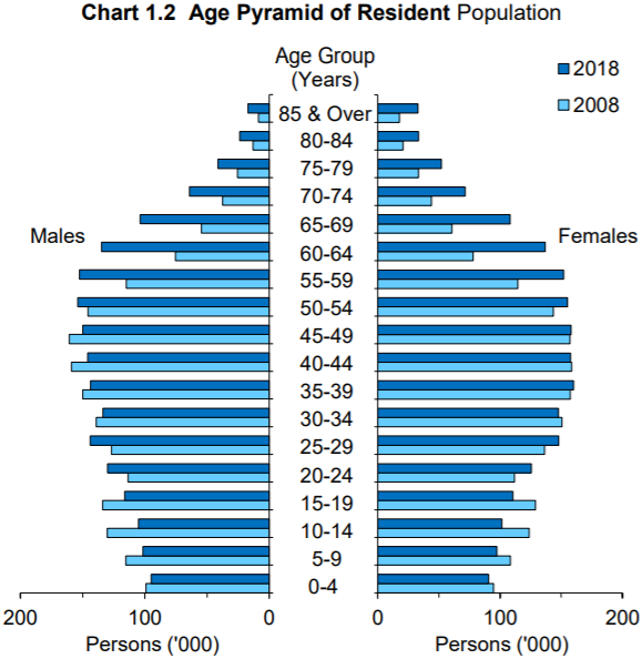 Jumlah penduduk Singapura tahun 2018 berdasarkan umur. Sumber Statistics Singapore.
