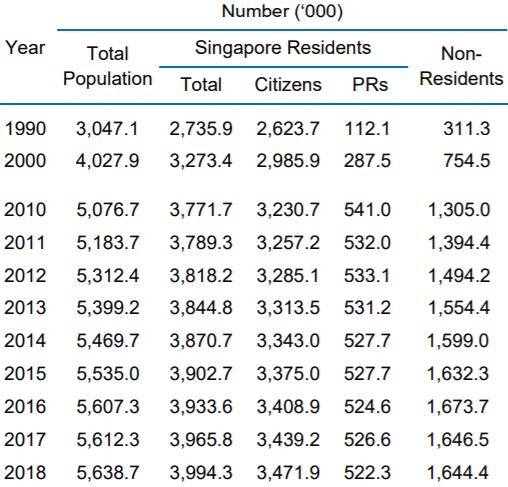 Jumlah Penduduk Singapura Tahun 2018