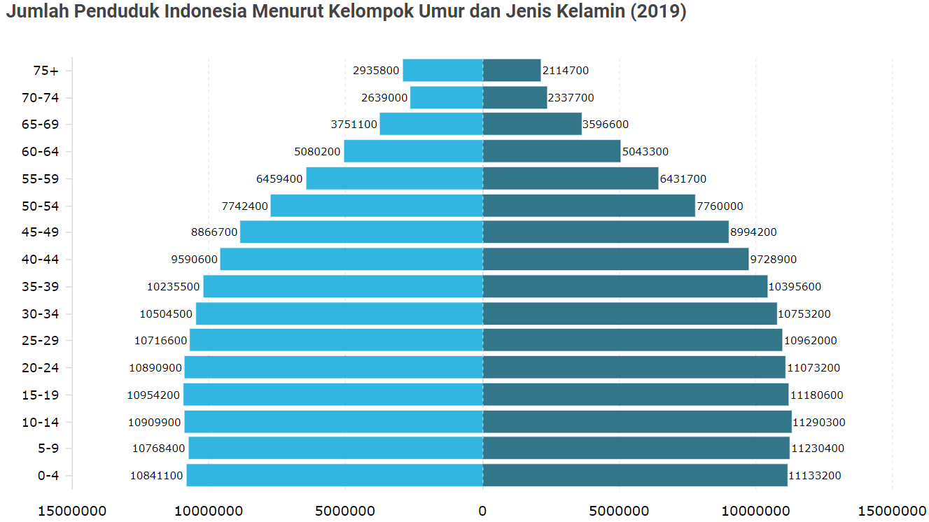 Jumlah penduduk Indonesia tahun 2019 menurut Supas 2015