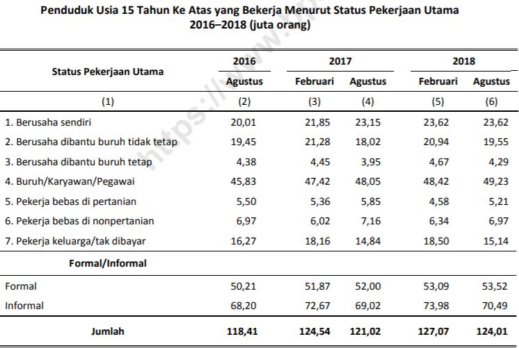 Penduduk Usia 15 Tahun Ke Atas yang Bekerja Menurut Status Pekerjaan Utama