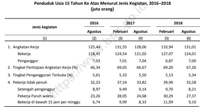 Tingkat Partisipasi Angkatan Kerja Indonesia