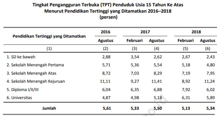 Penduduk yang Bekerja Menurut Pendidikan. Sumber BPS Indonesia.