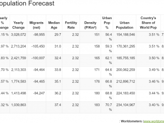 Jumlah Penduduk Indonesia Tahun 2020 menurut Worldometer
