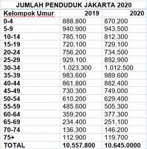 Jumlah Penduduk Jakarta 2020