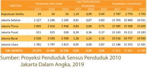 Laju pertumbuhan penduduk Jakarta