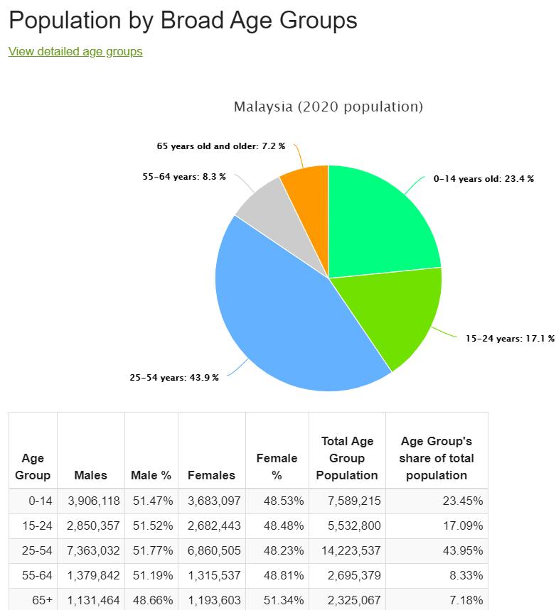 Worldometers: Jumlah penduduk Malaysia 2020 menurut umur