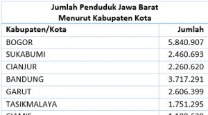 Jumlah Penduduk Jawa Barat Menurut Kabupaten Kota