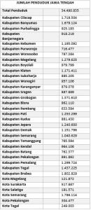 Jumlah Penduduk Menurut Kabupaten Kota