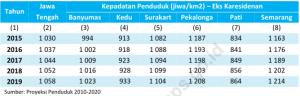 Kepadatan Penduduk Jawa Tengah