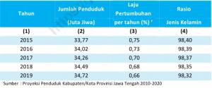 Laju Pertumbuhan Penduduk Jawa Tengah 2015-2020